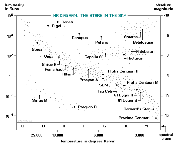 HR diagram of the stars in the sky