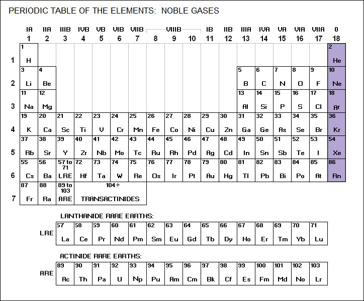 50 The Periodic Table Physical Chemistry