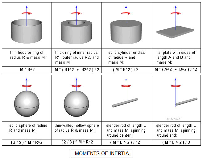 mass moment of inertia The mass moment of inertial should not be confused with the area moment of inertia which has units of length to the power four mass moments of inertia naturally appear in the equations of motion, and provide information on how difficult (how much inertia there is) it is rotate the particle around given axis.