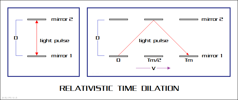 relativistic time dilation